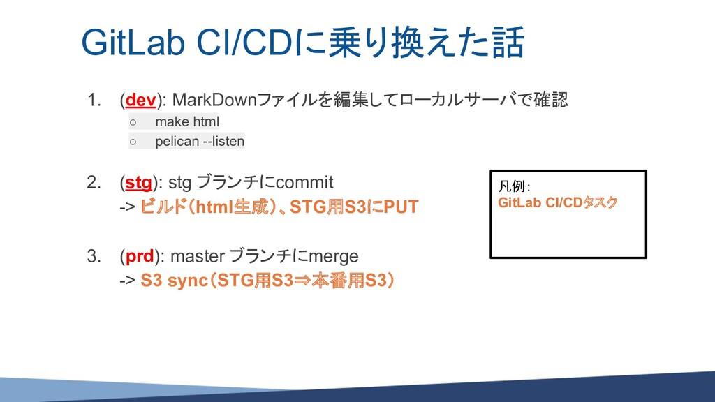 1. (dev): MarkDownファイルを編集してローカルサーバで確認 ○ make ht...