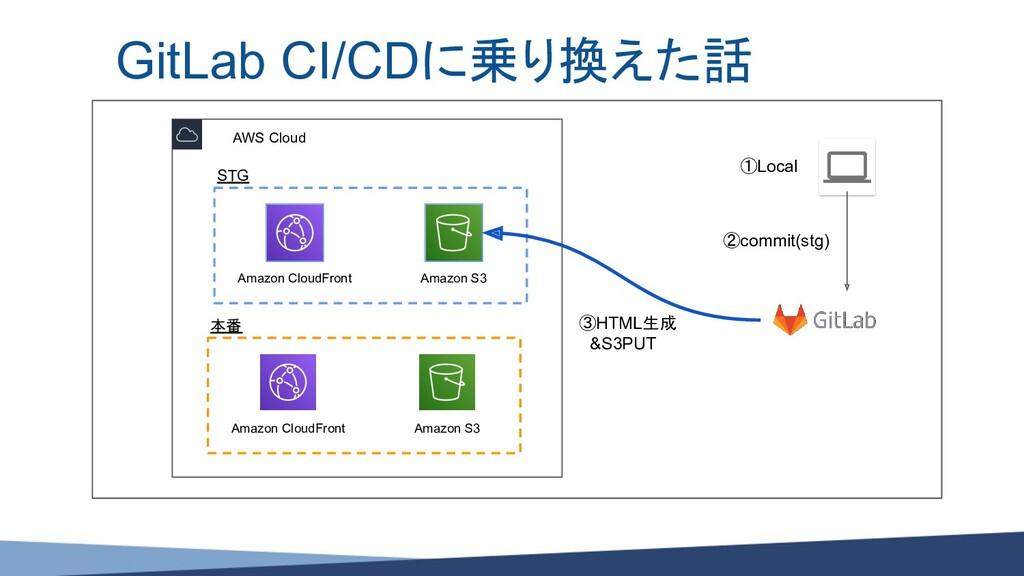 GitLab CI/CDに乗り換えた話 ①Local AWS Cloud STG Amazon...