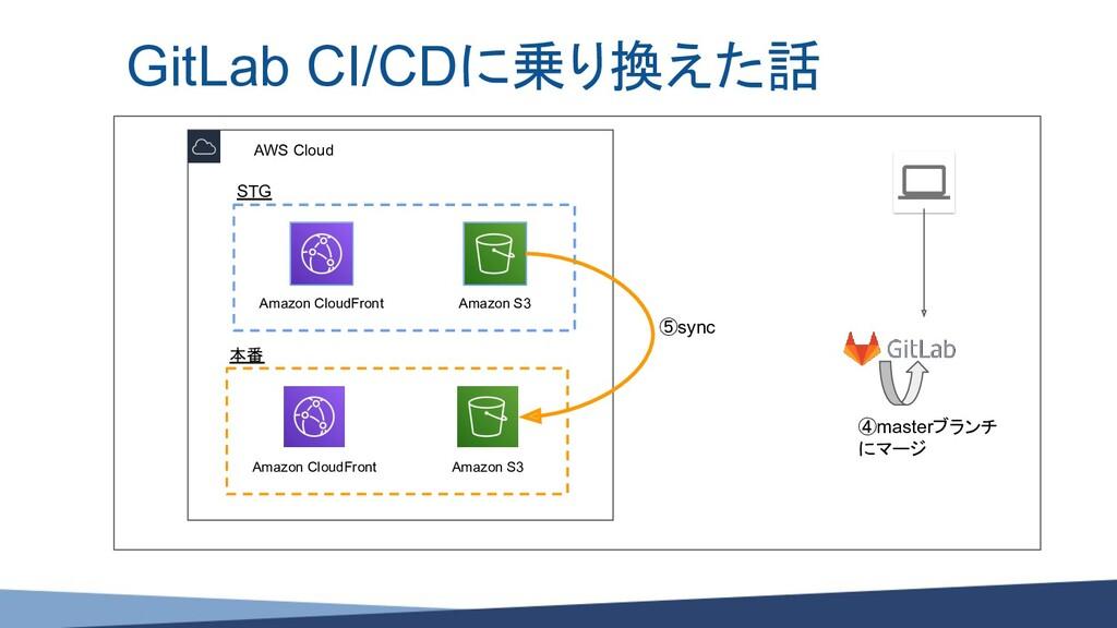 GitLab CI/CDに乗り換えた話 AWS Cloud STG Amazon S3 Ama...
