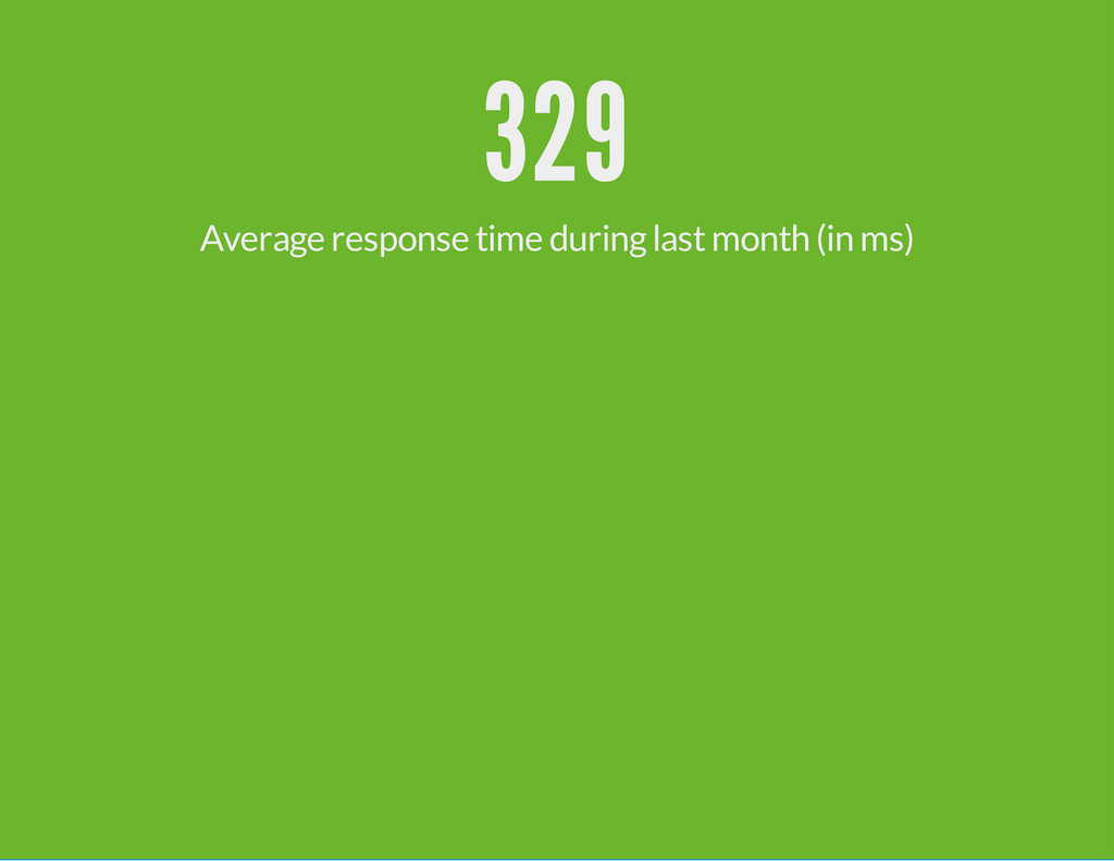 329 Average response time during last month (in...