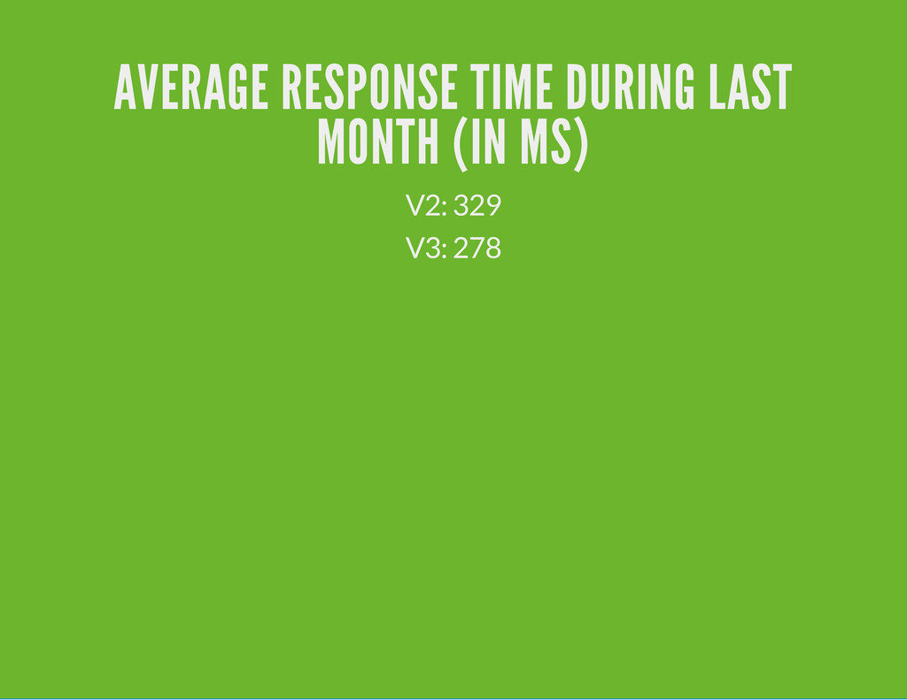 AVERAGE RESPONSE TIME DURING LAST MONTH (IN MS)...