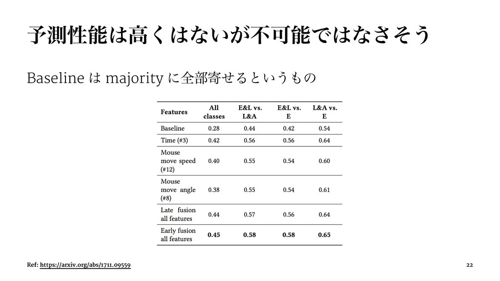 ༧ଌੑߴ͘ͳ͍͕ෆՄͰͳͦ͞͏ Baseline  majority ʹશ෦دͤΔ...