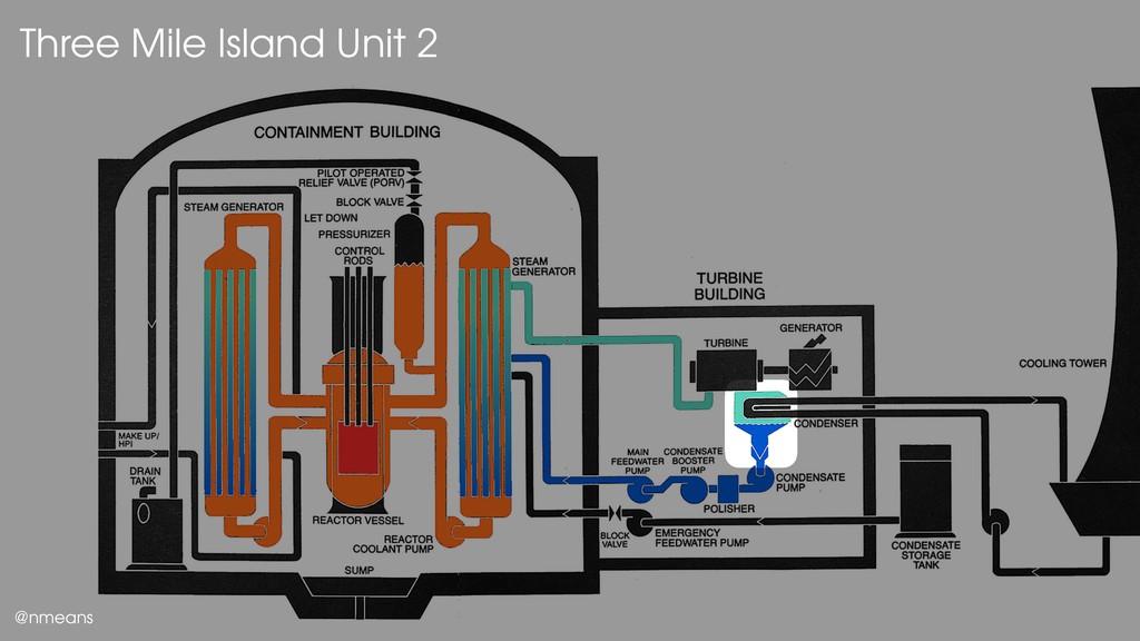 Three Mile Island Unit 2 @nmeans