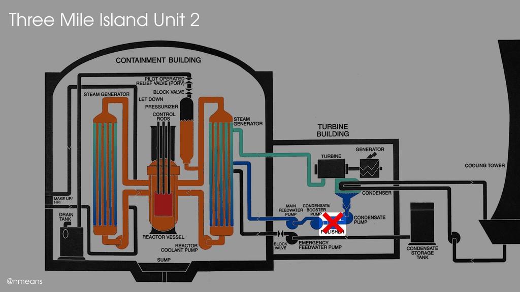 Three Mile Island Unit 2 @nmeans ❌