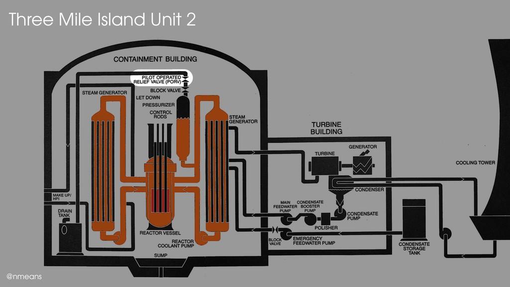Three Mile Island Unit 2 Three Mile Island Unit...