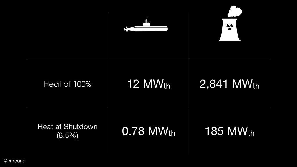 Heat at 100% 12 MWth 2,841 MWth Heat at Shutdow...