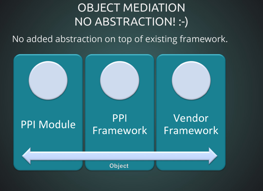 OBJECT MEDIATION OBJECT MEDIATION NO ABSTRACTIO...
