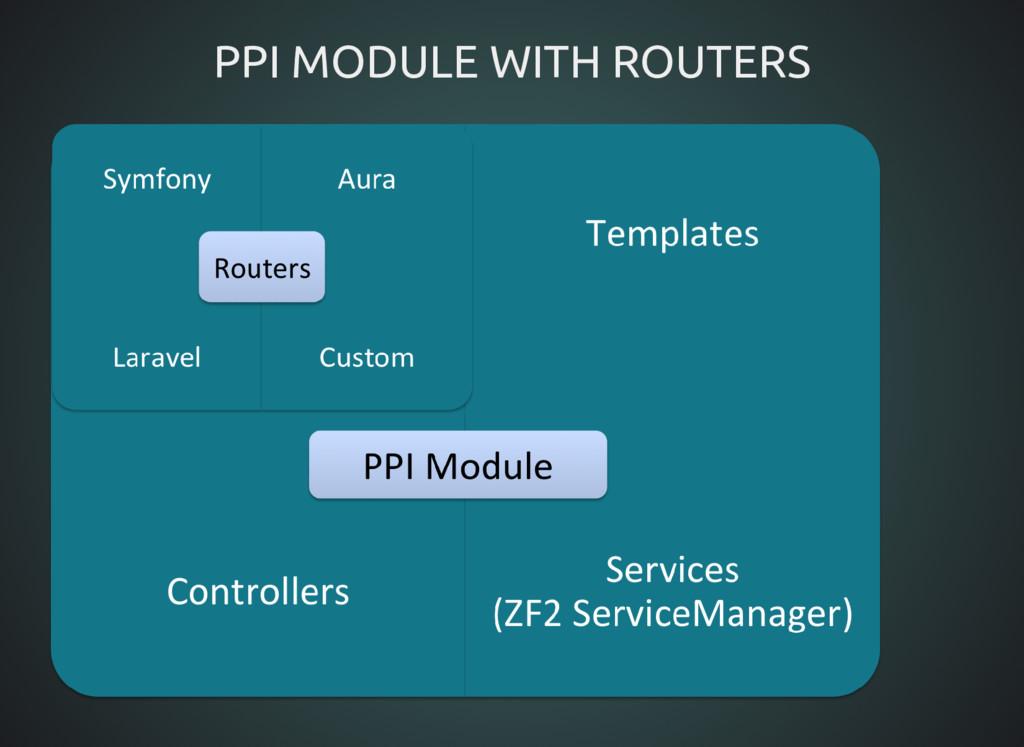 PPI MODULE WITH ROUTERS PPI MODULE WITH ROUTERS