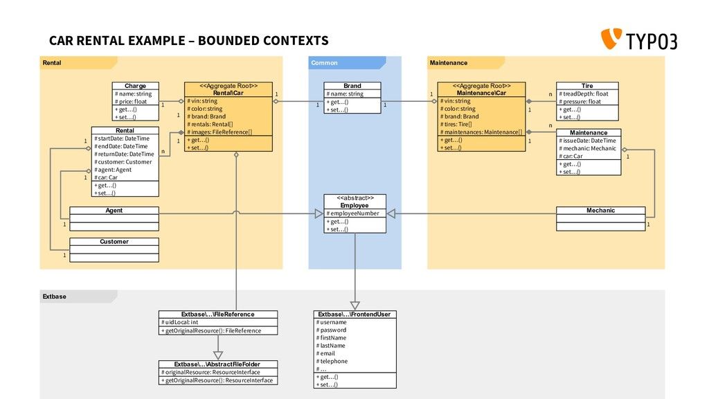 CAR RENTAL EXAMPLE – BOUNDED CONTEXTS Extbase M...