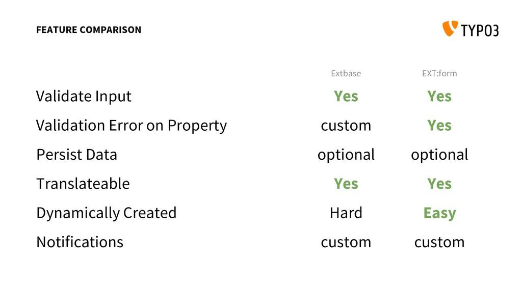 Extbase EXT:form Validate Input Validation Erro...
