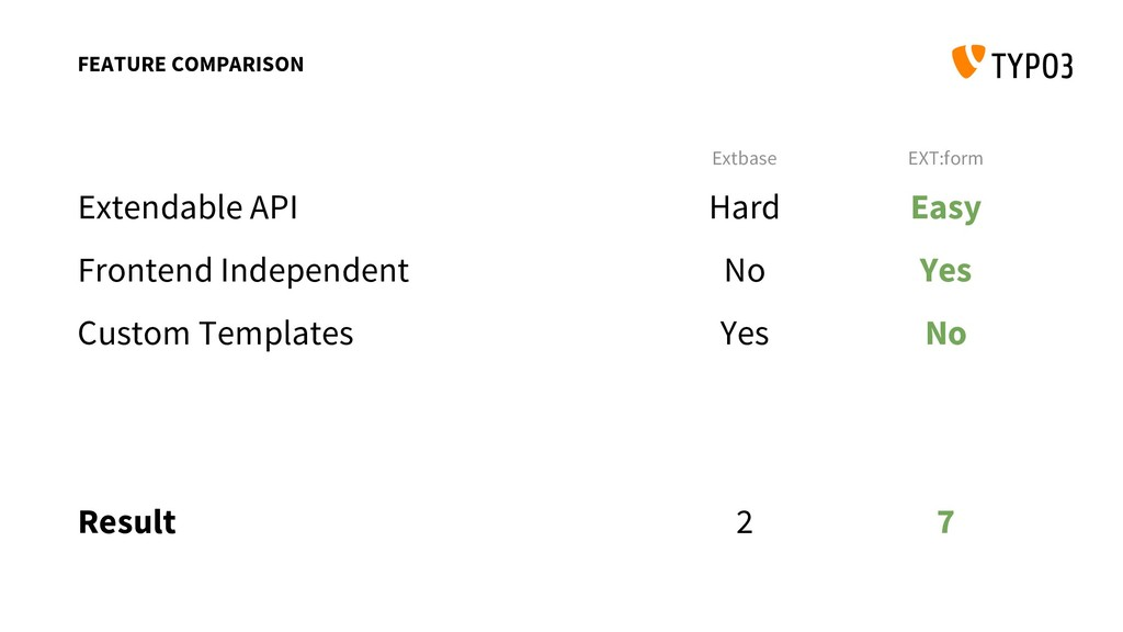 Extbase EXT:form Extendable API Frontend Indepe...