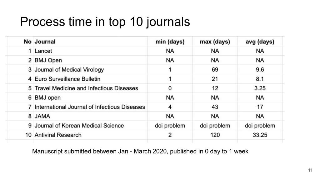 Process time in top 10 journals 11 Manuscript s...