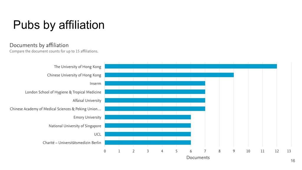 Pubs by affiliation 16