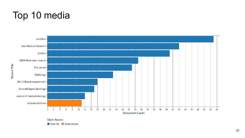 Top 10 media 28