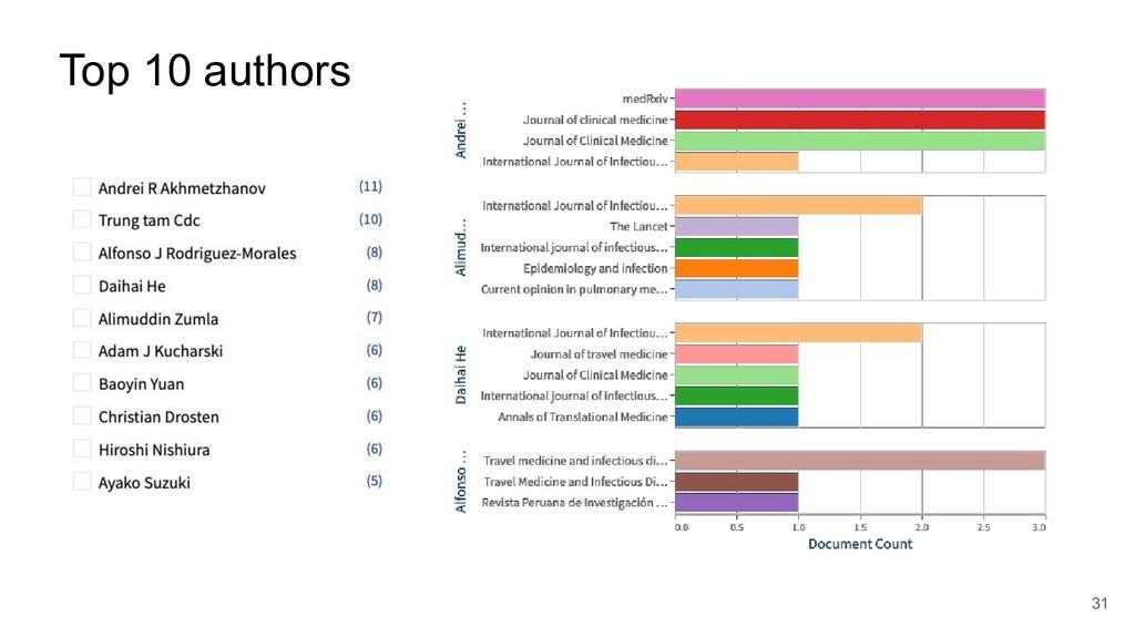 Top 10 authors 31