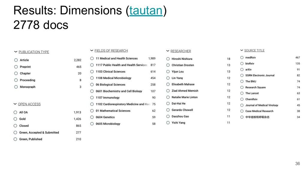 Results: Dimensions (tautan) 2778 docs 36