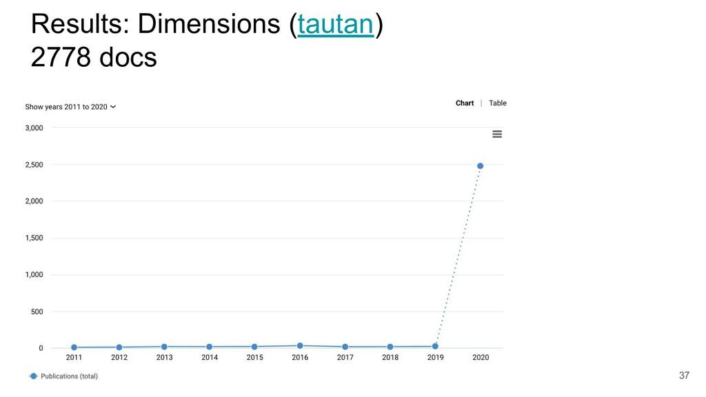 Results: Dimensions (tautan) 2778 docs 37