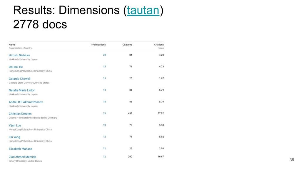 Results: Dimensions (tautan) 2778 docs 38