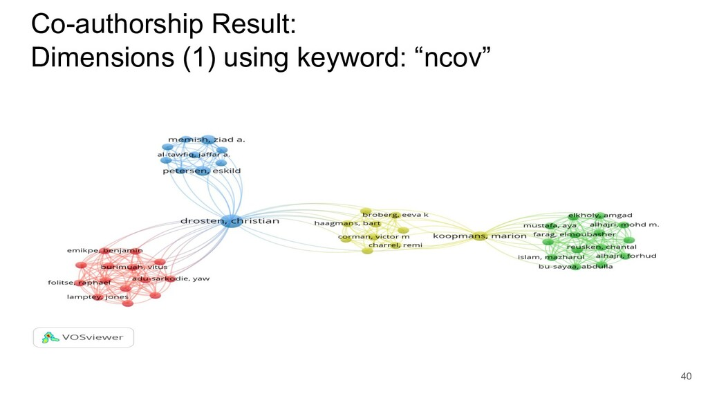 Co-authorship Result: Dimensions (1) using keyw...