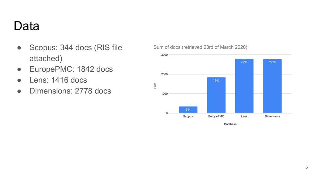 Data ● Scopus: 344 docs (RIS file attached) ● E...
