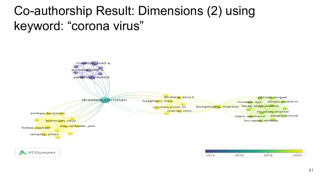 Co-authorship Result: Dimensions (2) using keyw...