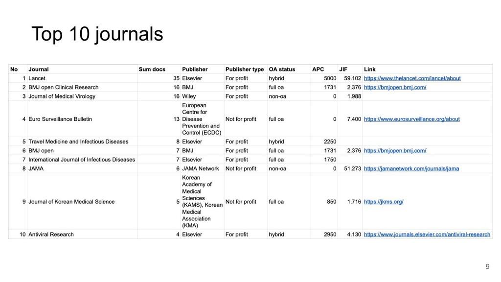 Top 10 journals 9