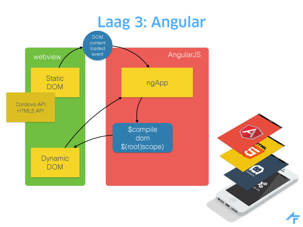 Laag 3: Angular webview Static DOM Dynamic DOM ...