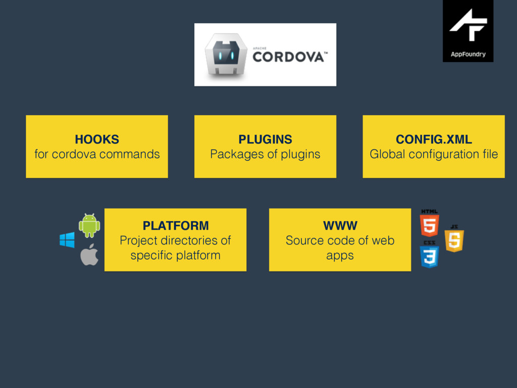 HOOKS for cordova commands PLUGINS Packages of ...