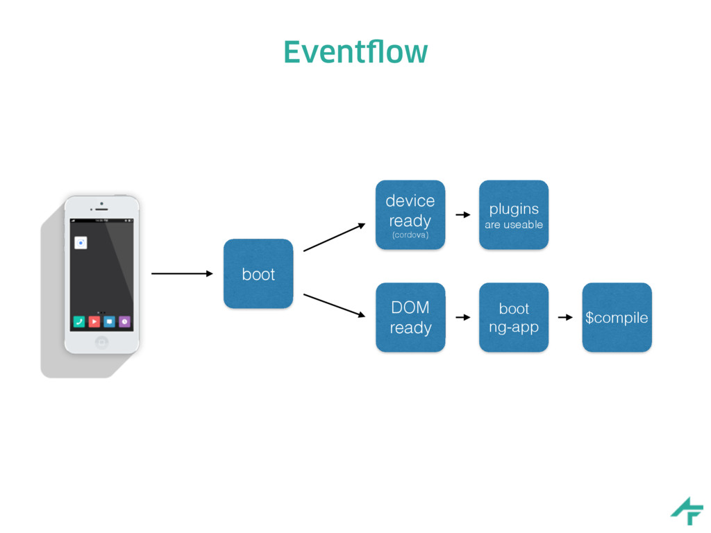Eventflow device ready (cordova) DOM ready boot...