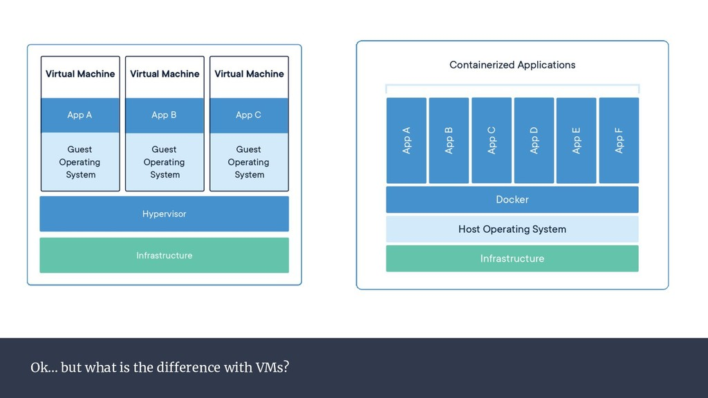 Ok… but what is the difference with VMs?