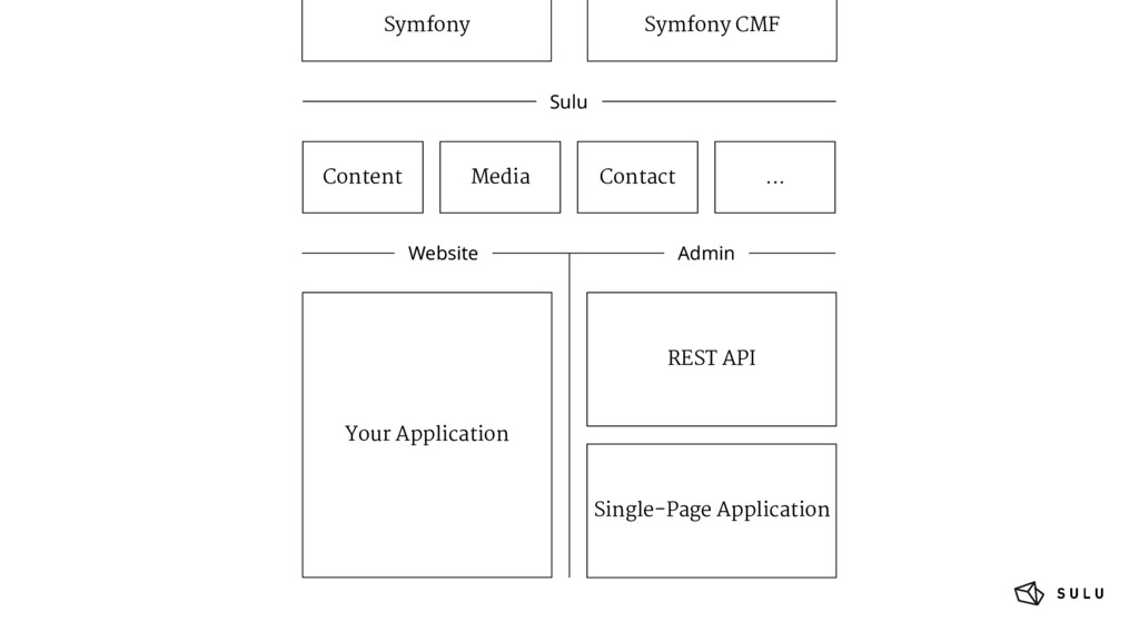 REST API Single-Page Application Your Applicati...