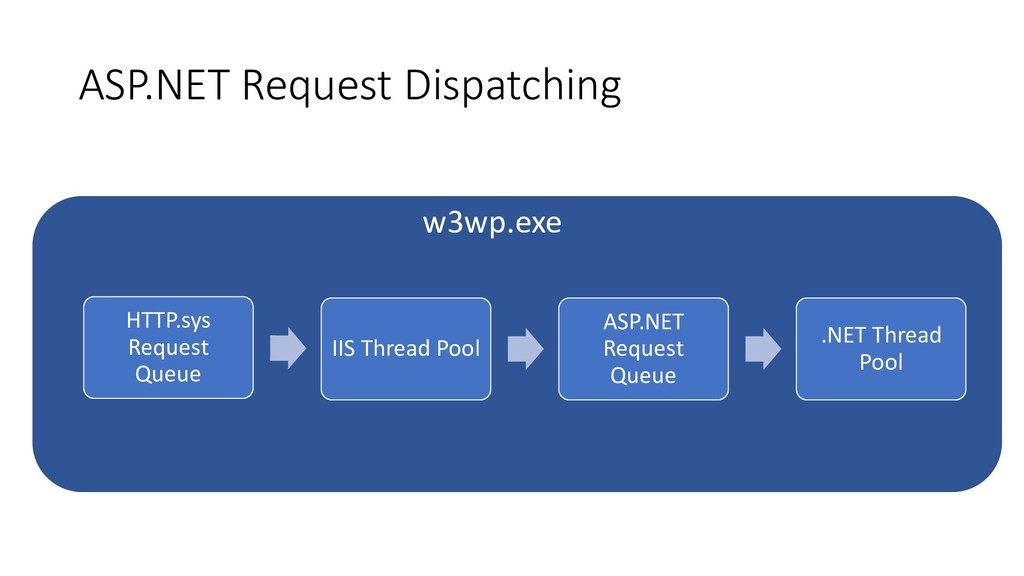 ASP.NET Request Dispatching HTTP.sys Request Qu...