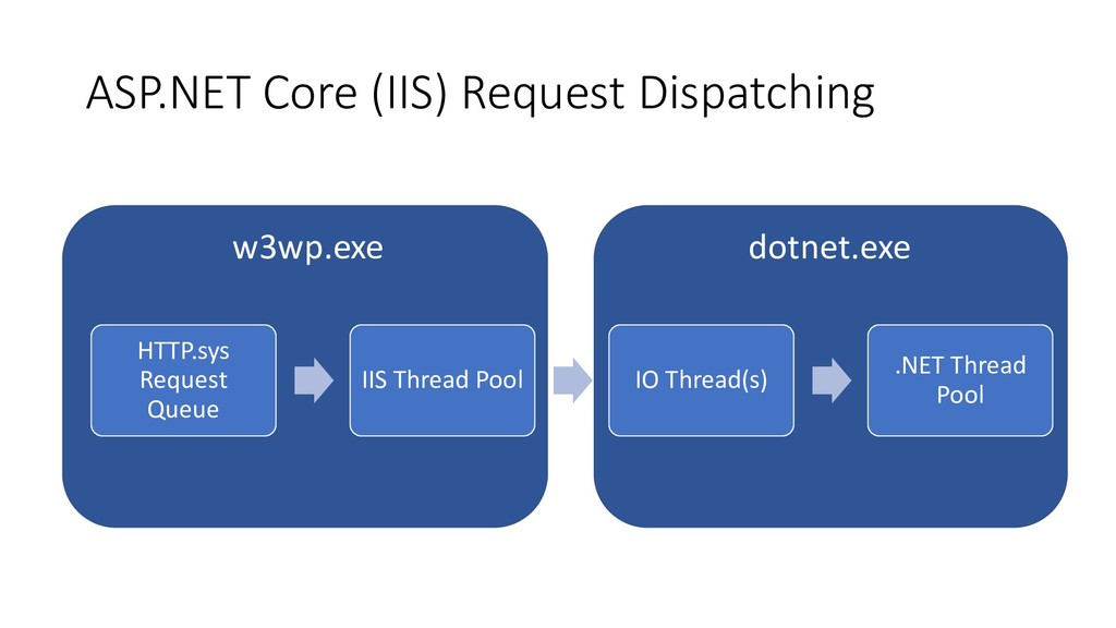 ASP.NET Core (IIS) Request Dispatching HTTP.sys...
