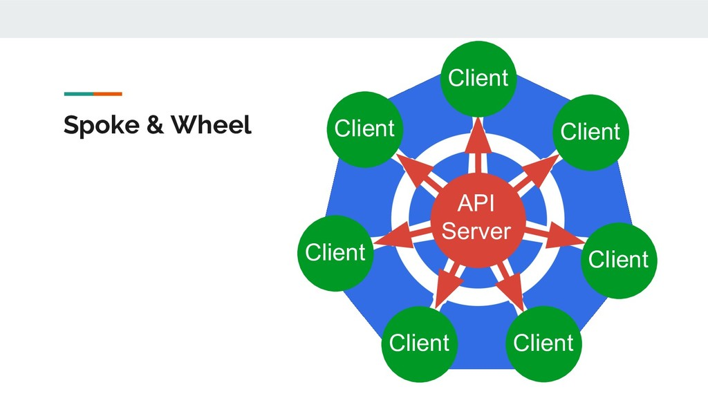 Spoke & Wheel API Server Client Client Client C...