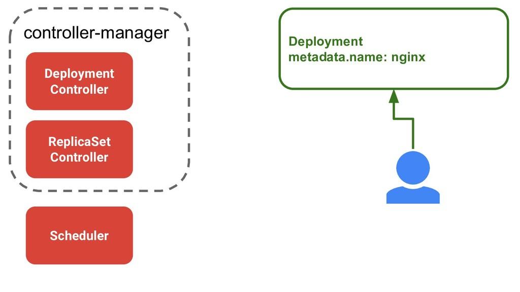 controller-manager Deployment metadata.name: ng...