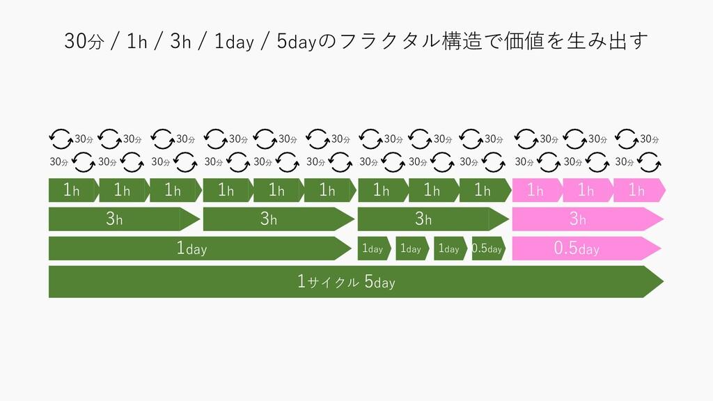 30分 / 1h / 3h / 1day / 5dayのフラクタル構造で価値を生み出す 3h ...