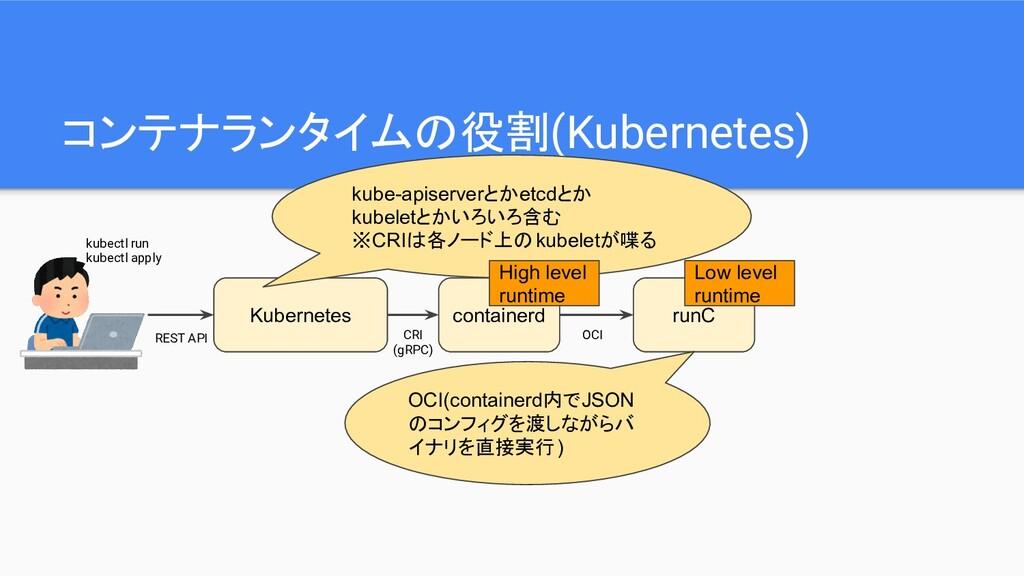 コンテナランタイムの役割(Kubernetes) Kubernetes kubectl run...