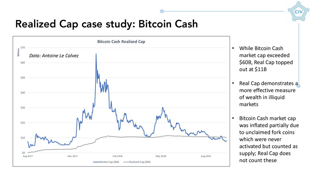 Realized Cap case study: Bitcoin Cash • While B...