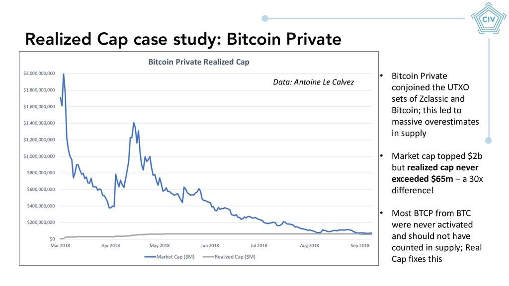 Realized Cap case study: Bitcoin Private • Bitc...