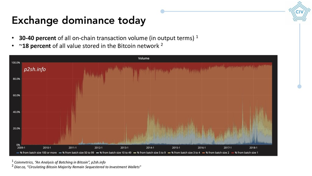 Exchange dominance today • 30-40 percent of all...