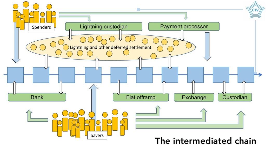 Lightning and other deferred settlement Spender...