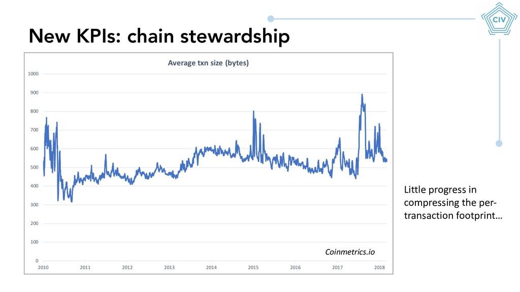 New KPIs: chain stewardship Little progress in ...