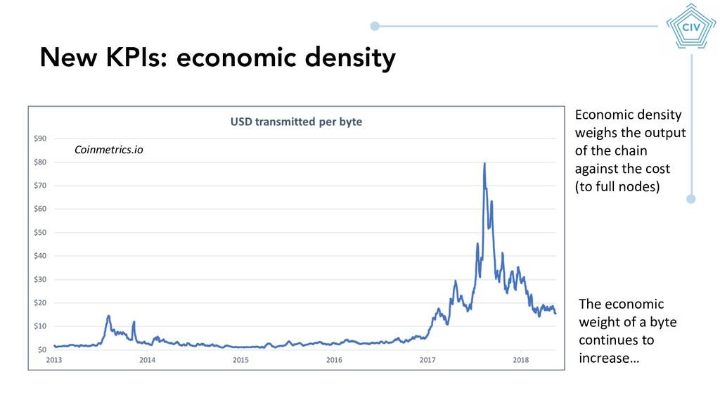 New KPIs: economic density Coinmetrics.io The e...