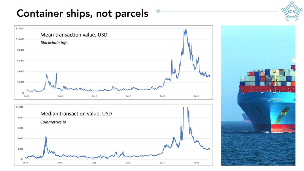 Container ships, not parcels Mean transaction v...