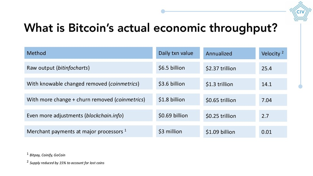 What is Bitcoin's actual economic throughput? R...