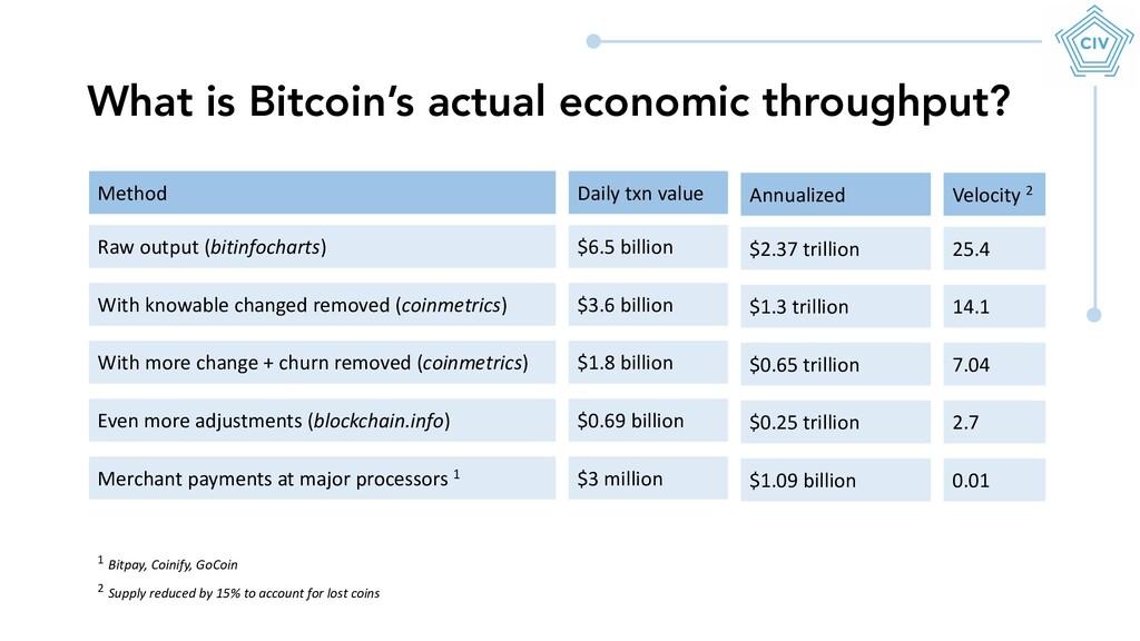 What is Bitcoin's actual economic throughput? R...