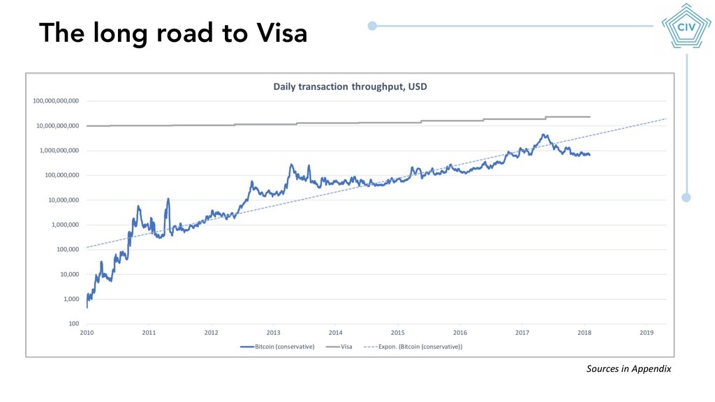 The long road to Visa Sources in Appendix
