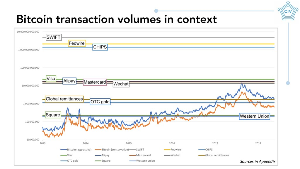 Bitcoin transaction volumes in context Sources ...
