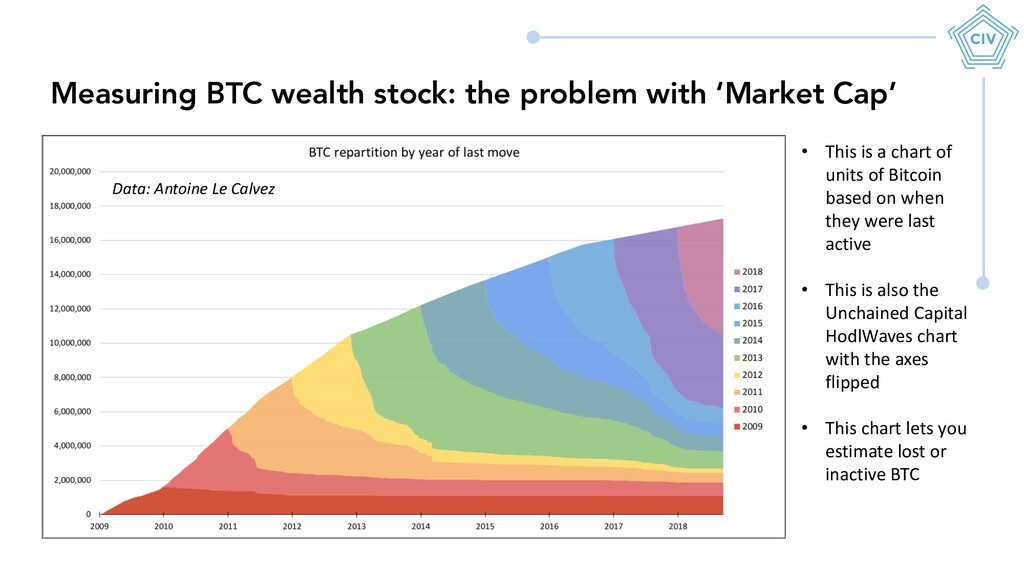 Measuring BTC wealth stock: the problem with 'M...