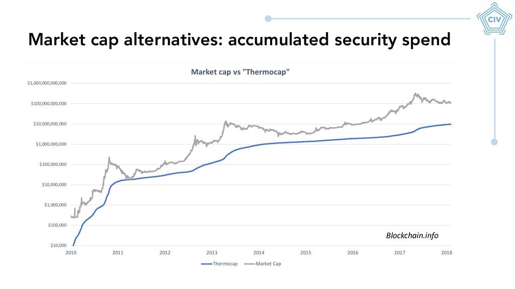Market cap alternatives: accumulated security s...